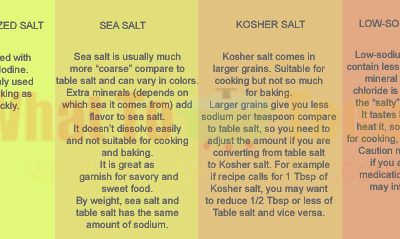 WHAT YOU NEED TO KNOW ABOUT SALT