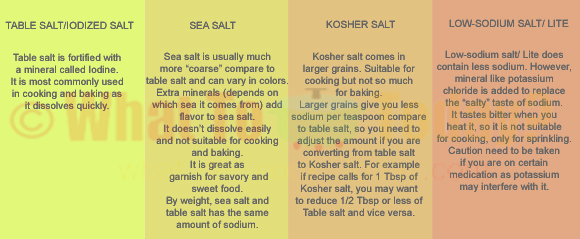 DIFFERENCE BETWEEN TABLE SALT, SEA SALT, KOSHER SALT, LOW-SODIUM SALT