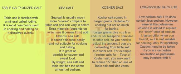 DIFFERENCE BETWEEN TABLE SALT, SEA SALT, KOSHER SALT, LOW-SODIUM SALT